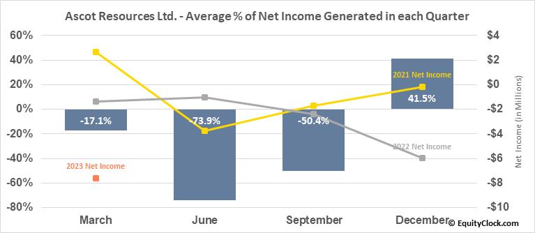 Ascot Resources Ltd. (TSE:AOT.TO) Net Income Seasonality