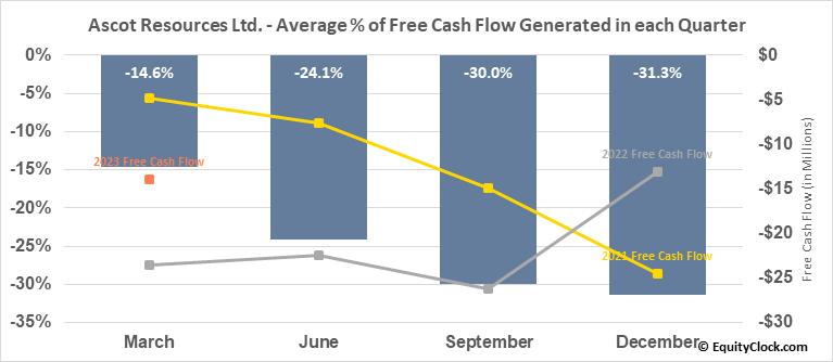 Ascot Resources Ltd. (OTCMKT:AOTVF) Free Cash Flow Seasonality