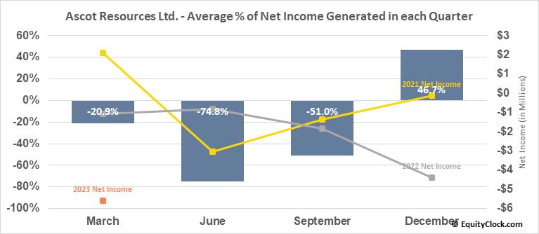 Ascot Resources Ltd. (OTCMKT:AOTVF) Net Income Seasonality