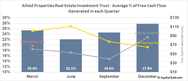 Allied Properties Real Estate Investment Trust (TSE:AP/UN.TO) Free Cash Flow Seasonality