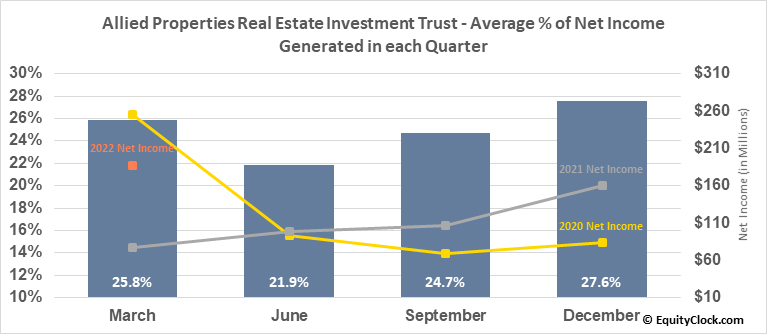 Allied Properties Real Estate Investment Trust (TSE:AP/UN.TO) Net Income Seasonality