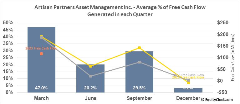 Artisan Partners Asset Management Inc. (NYSE:APAM) Free Cash Flow Seasonality