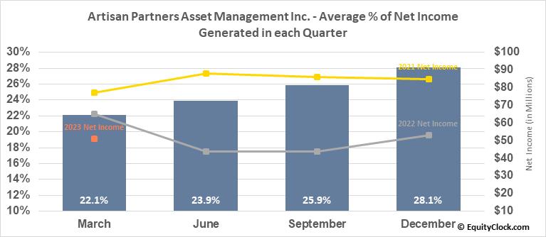 Artisan Partners Asset Management Inc. (NYSE:APAM) Net Income Seasonality