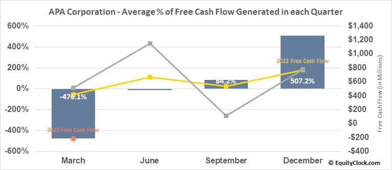 Apache Corp. (NASD:APA) Free Cash Flow Seasonality