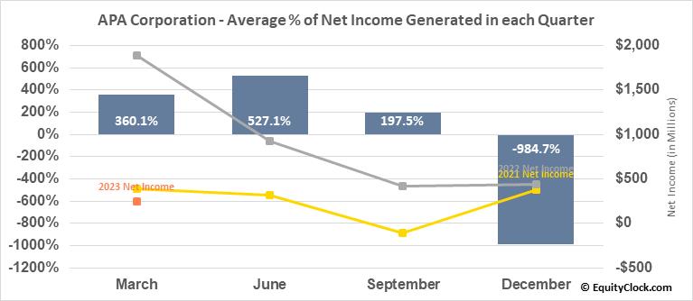 Apache Corp. (NASD:APA) Net Income Seasonality