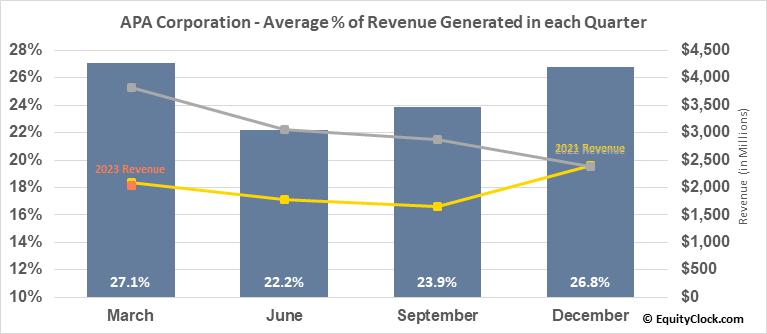 Apache Corp. (NASD:APA) Revenue Seasonality