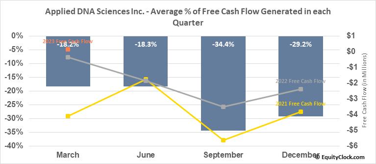 Applied DNA Sciences Inc. (NASD:APDN) Free Cash Flow Seasonality