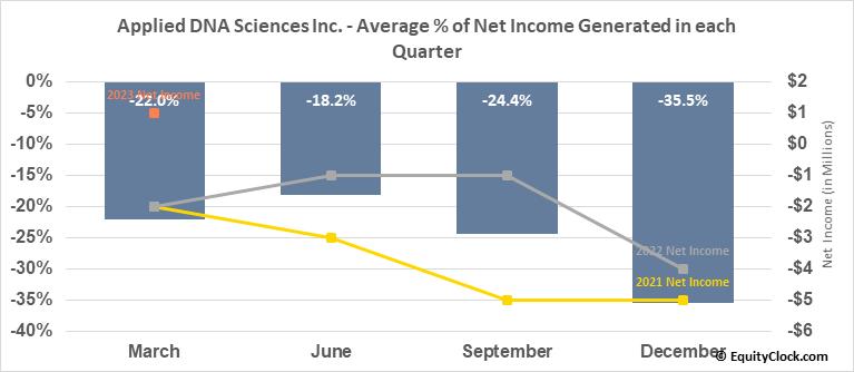 Applied DNA Sciences Inc. (NASD:APDN) Net Income Seasonality