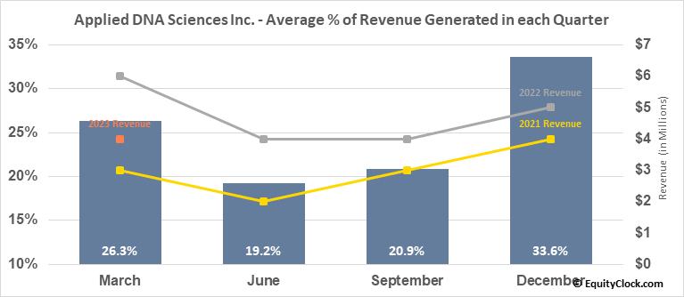 Applied DNA Sciences Inc. (NASD:APDN) Revenue Seasonality