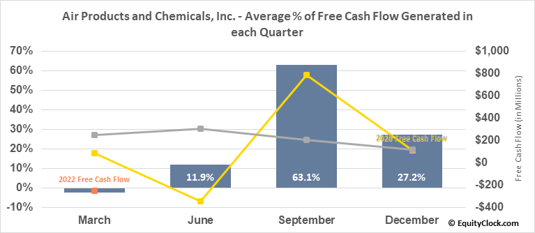 Air Products and Chemicals, Inc. (NYSE:APD) Free Cash Flow Seasonality
