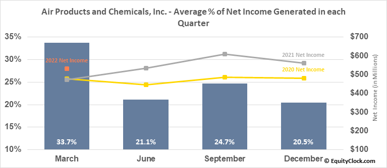 Air Products and Chemicals, Inc. (NYSE:APD) Net Income Seasonality