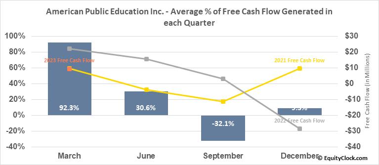 American Public Education Inc. (NASD:APEI) Free Cash Flow Seasonality