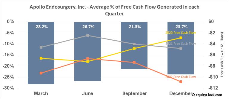 Apollo Endosurgery, Inc. (NASD:APEN) Free Cash Flow Seasonality