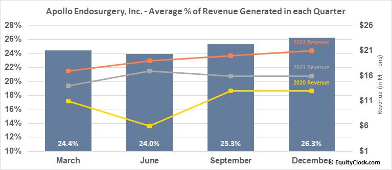 Apollo Endosurgery, Inc. (NASD:APEN) Revenue Seasonality
