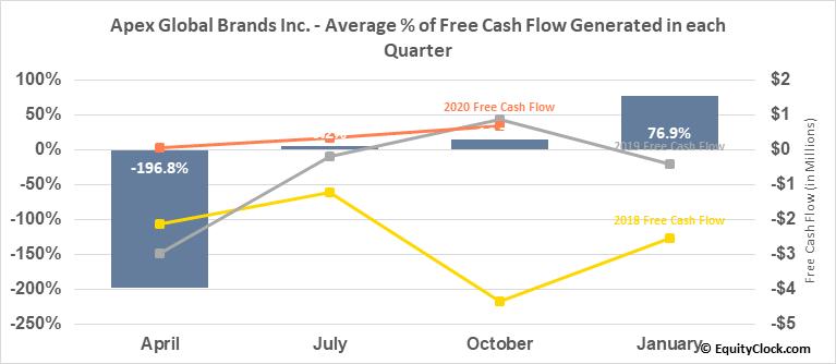 Apex Global Brands Inc. (OTCMKT:APEX) Free Cash Flow Seasonality