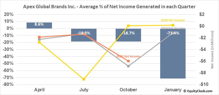 Apex Global Brands Inc. (OTCMKT:APEX) Net Income Seasonality
