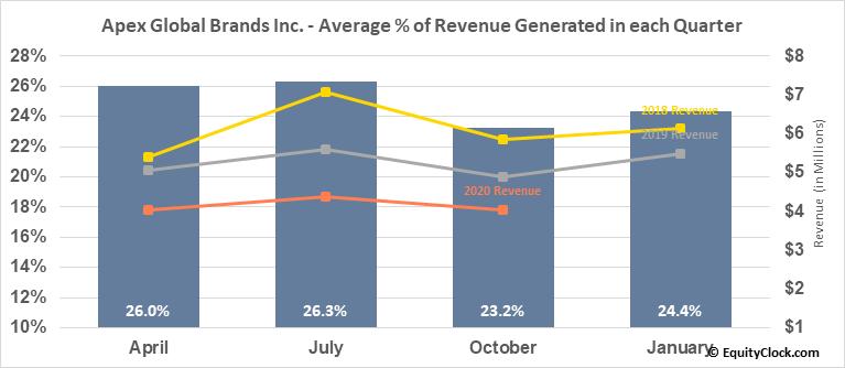 Apex Global Brands Inc. (OTCMKT:APEX) Revenue Seasonality