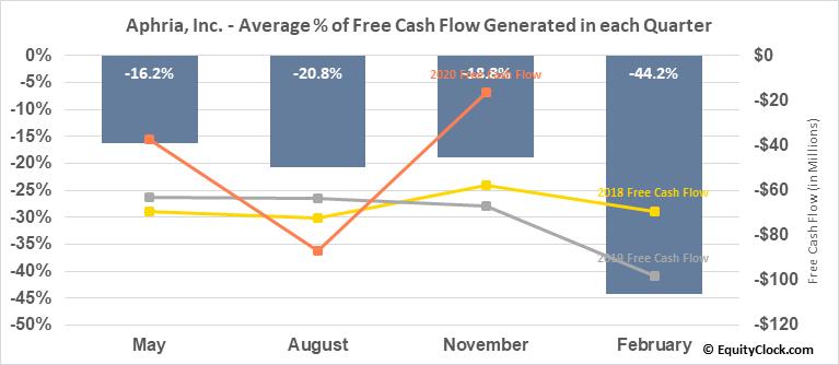 Aphria, Inc. (TSE:APHA.TO) Free Cash Flow Seasonality