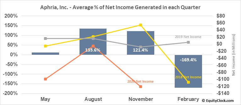 Aphria, Inc. (TSE:APHA.TO) Net Income Seasonality