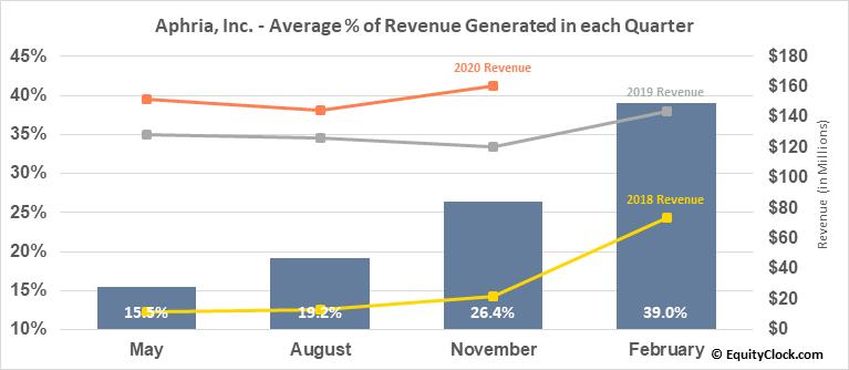 Aphria, Inc. (TSE:APHA.TO) Revenue Seasonality