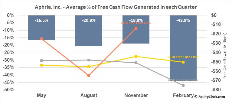 Aphria, Inc. (NASD:APHA) Free Cash Flow Seasonality