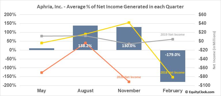 Aphria, Inc. (NASD:APHA) Net Income Seasonality