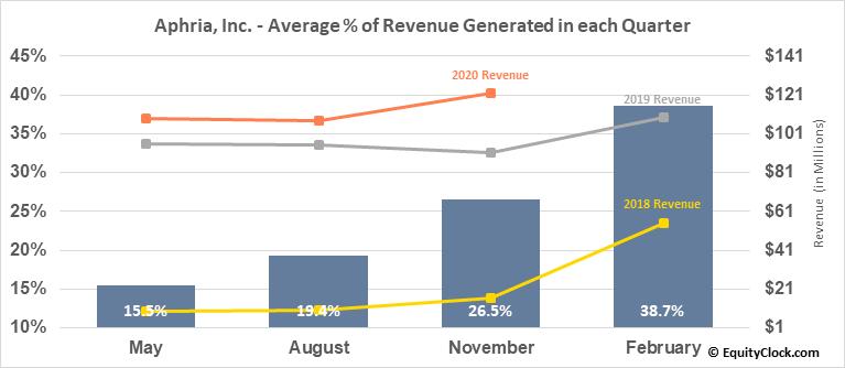 Aphria, Inc. (NASD:APHA) Revenue Seasonality