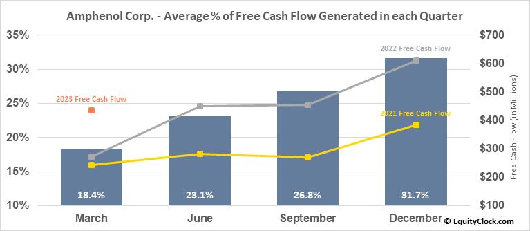Amphenol Corp. (NYSE:APH) Free Cash Flow Seasonality