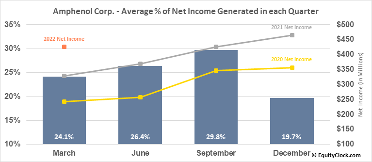 Amphenol Corp. (NYSE:APH) Net Income Seasonality