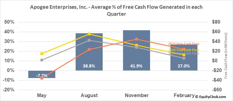 Apogee Enterprises, Inc. (NASD:APOG) Free Cash Flow Seasonality