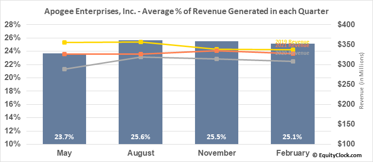 Apogee Enterprises, Inc. (NASD:APOG) Revenue Seasonality