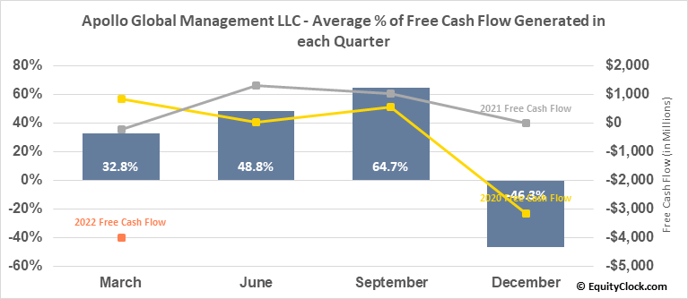 Apollo Global Management LLC (NYSE:APO) Free Cash Flow Seasonality