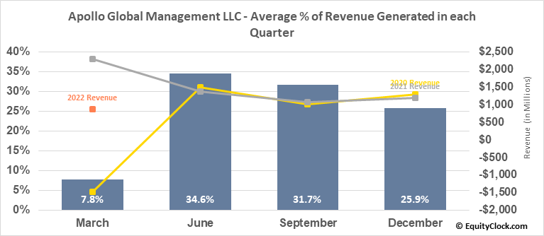 Apollo Global Management LLC (NYSE:APO) Revenue Seasonality