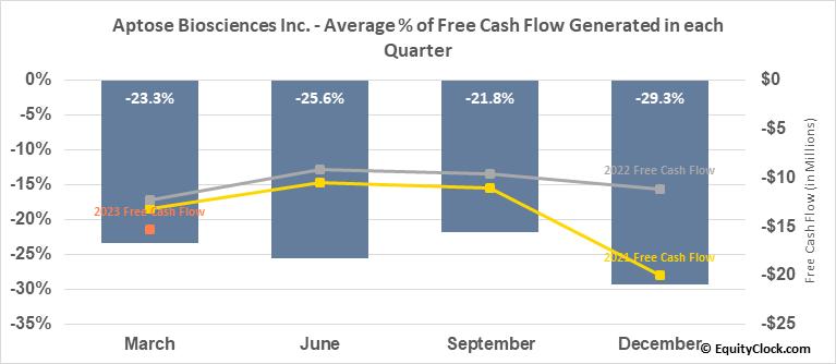 Aptose Biosciences Inc. (TSE:APS.TO) Free Cash Flow Seasonality