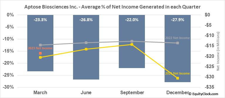 Aptose Biosciences Inc. (TSE:APS.TO) Net Income Seasonality