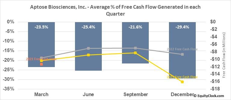 Aptose Biosciences, Inc. (NASD:APTO) Free Cash Flow Seasonality