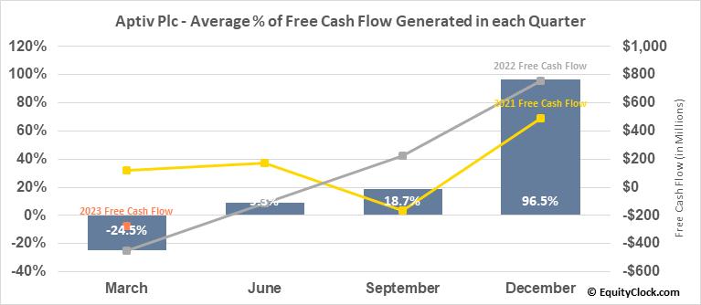 Aptiv Plc (NYSE:APTV) Free Cash Flow Seasonality