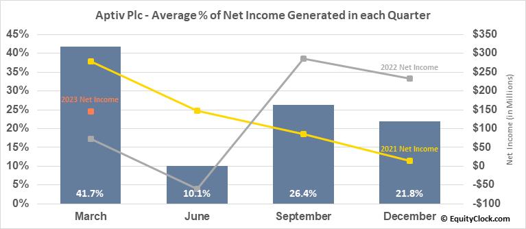 Aptiv Plc (NYSE:APTV) Net Income Seasonality