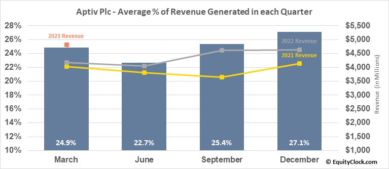 Aptiv Plc (NYSE:APTV) Revenue Seasonality