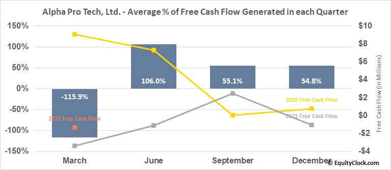 Alpha Pro Tech, Ltd. (AMEX:APT) Free Cash Flow Seasonality