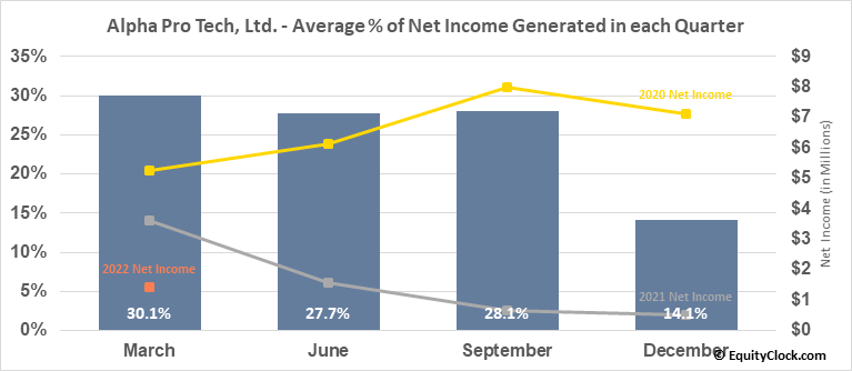 Alpha Pro Tech, Ltd. (AMEX:APT) Net Income Seasonality