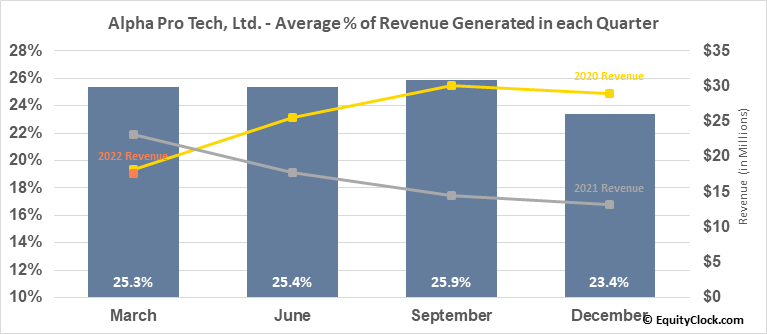 Alpha Pro Tech, Ltd. (AMEX:APT) Revenue Seasonality