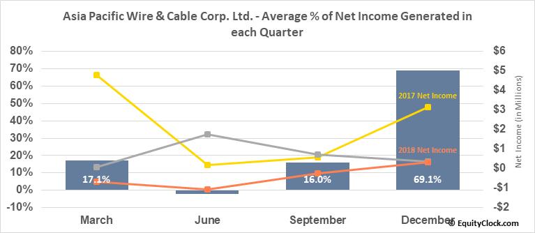 Asia Pacific Wire & Cable Corp. Ltd. (NASD:APWC) Net Income Seasonality