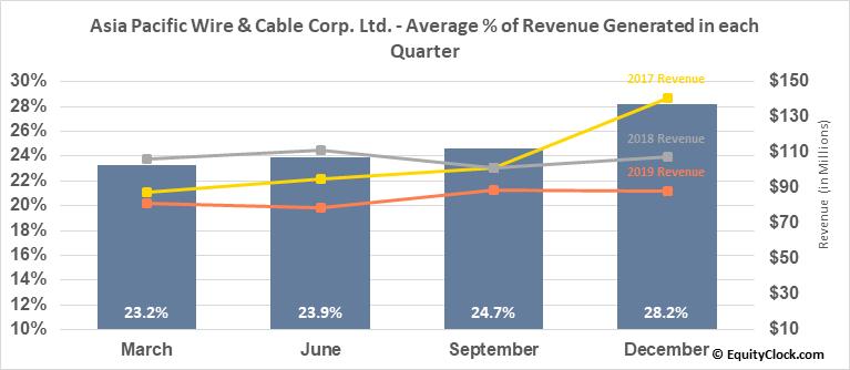 Asia Pacific Wire & Cable Corp. Ltd. (NASD:APWC) Revenue Seasonality