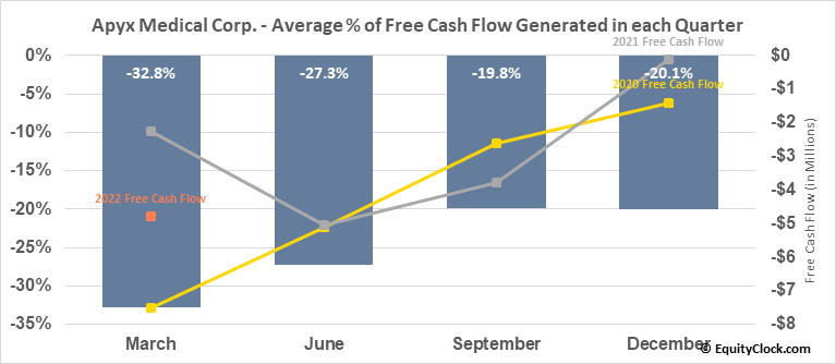 Apyx Medical Corp. (NASD:APYX) Free Cash Flow Seasonality