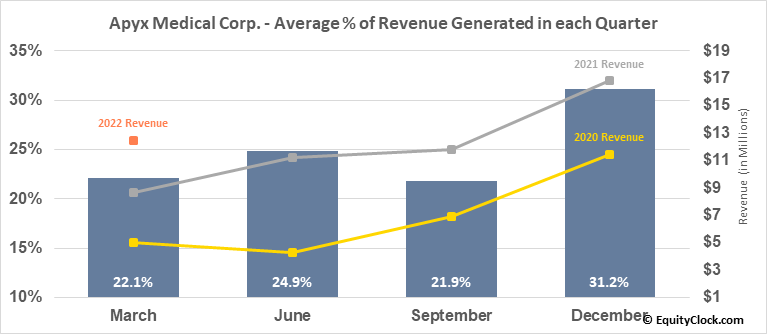 Apyx Medical Corp. (NASD:APYX) Revenue Seasonality