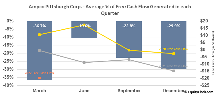 Ampco Pittsburgh Corp. (NYSE:AP) Free Cash Flow Seasonality
