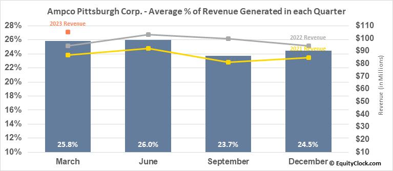 Ampco Pittsburgh Corp. (NYSE:AP) Revenue Seasonality