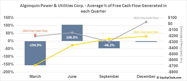 Algonquin Power & Utilities Corp. (TSE:AQN.TO) Free Cash Flow Seasonality
