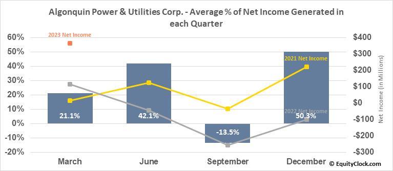 Algonquin Power & Utilities Corp. (TSE:AQN.TO) Net Income Seasonality